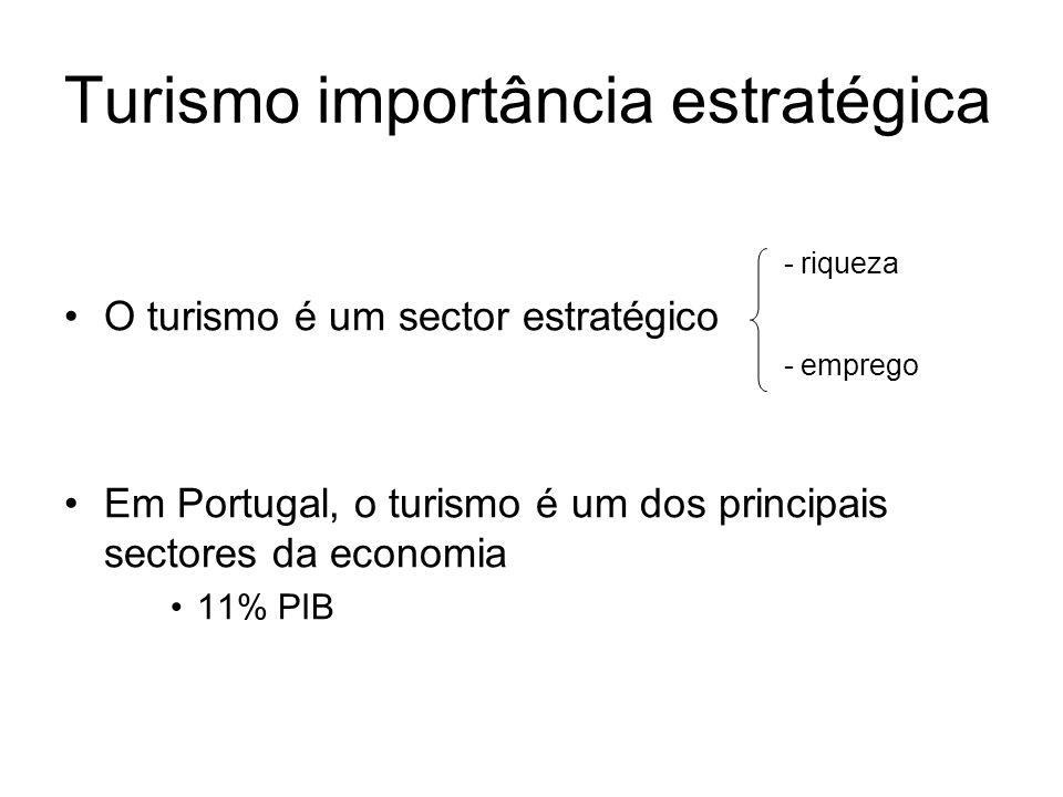 - riqueza O turismo é um sector estratégico - emprego Em Portugal, o turismo é um dos principais sectores da economia 11% PIB Turismo importância estr