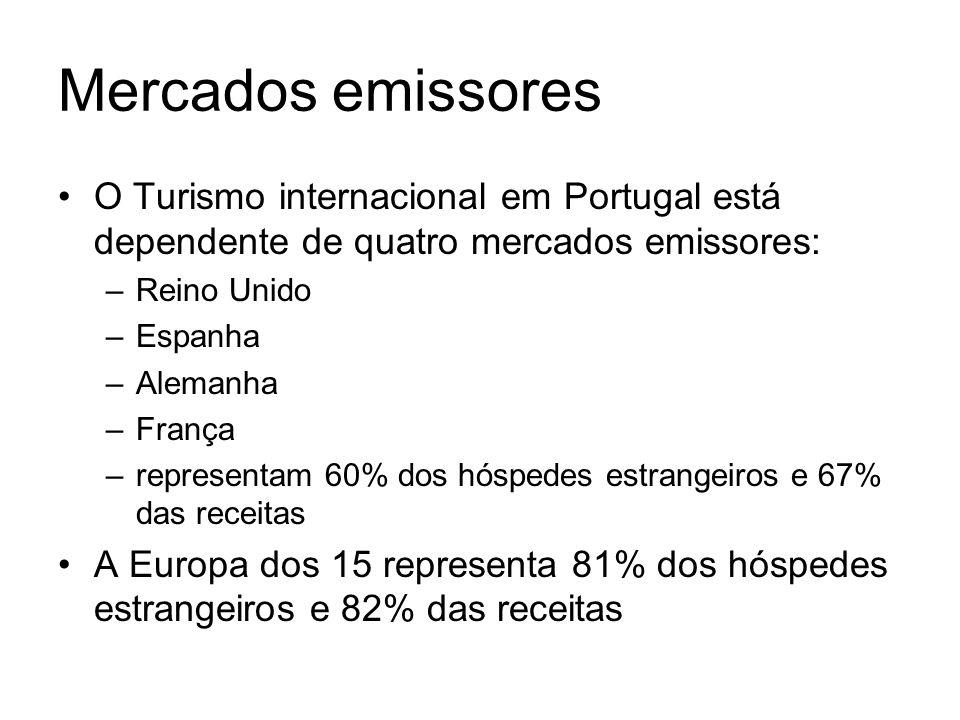 Mercados emissores O Turismo internacional em Portugal está dependente de quatro mercados emissores: –Reino Unido –Espanha –Alemanha –França –represen