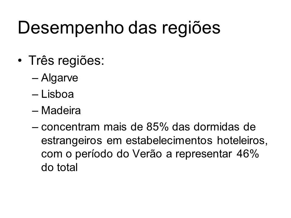 Desempenho das regiões Três regiões: –Algarve –Lisboa –Madeira –concentram mais de 85% das dormidas de estrangeiros em estabelecimentos hoteleiros, co