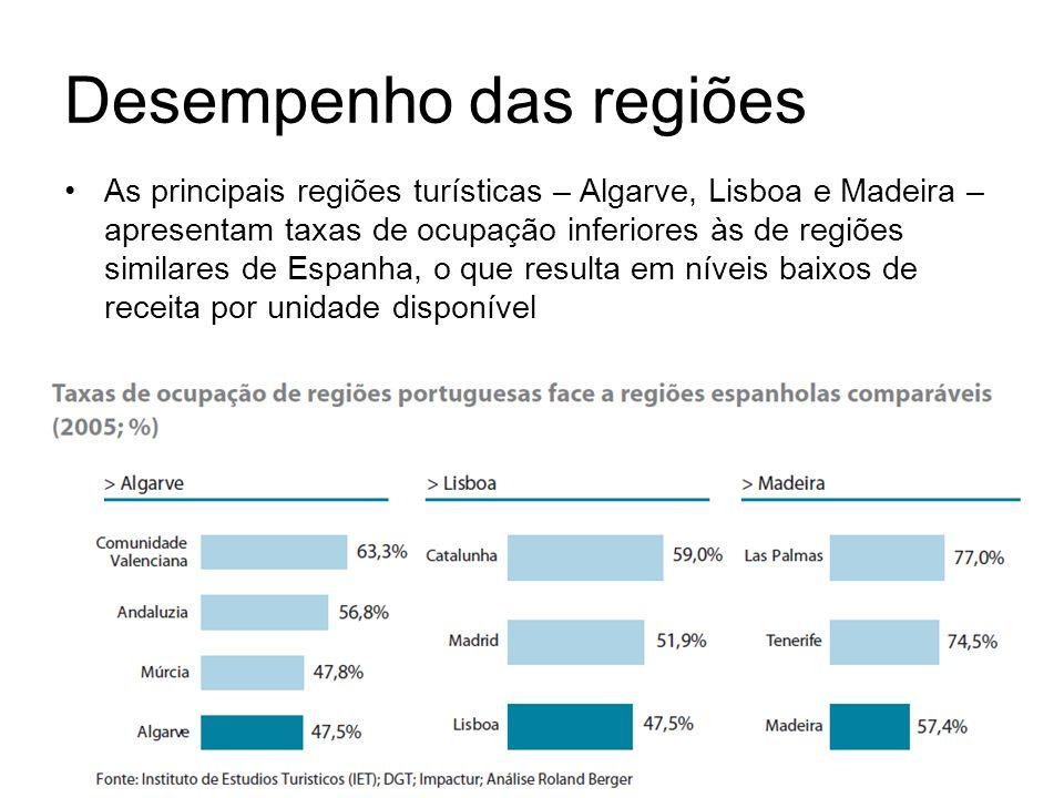 Desempenho das regiões As principais regiões turísticas – Algarve, Lisboa e Madeira – apresentam taxas de ocupação inferiores às de regiões similares