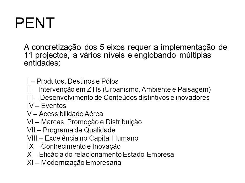 PENT A concretização dos 5 eixos requer a implementação de 11 projectos, a vários níveis e englobando múltiplas entidades: I – Produtos, Destinos e Pó