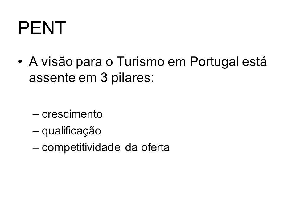 PENT A visão para o Turismo em Portugal está assente em 3 pilares: –crescimento –qualificação –competitividade da oferta