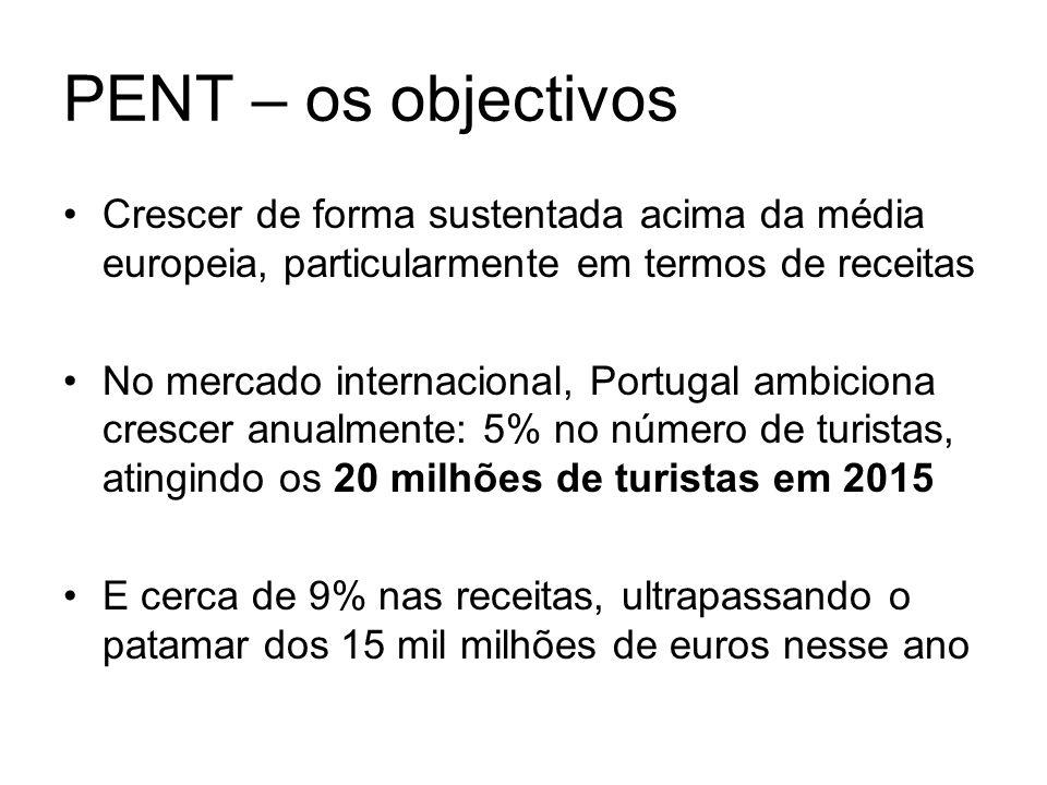 PENT – os objectivos Crescer de forma sustentada acima da média europeia, particularmente em termos de receitas No mercado internacional, Portugal amb