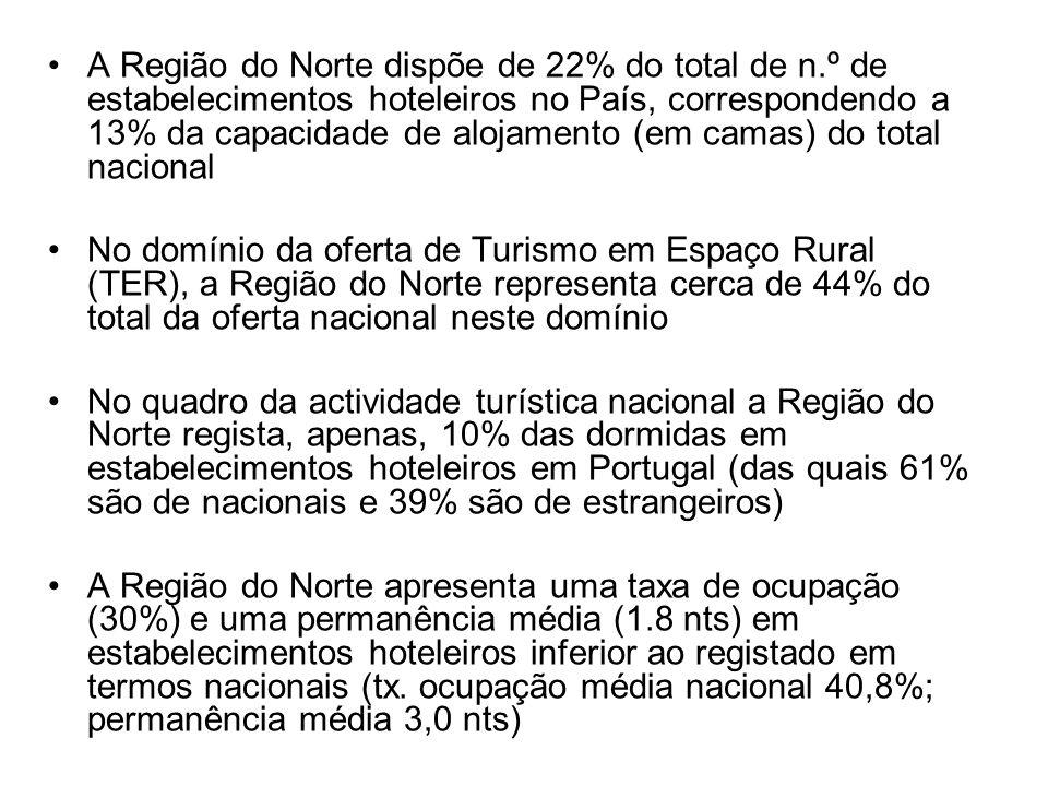 A Região do Norte dispõe de 22% do total de n.º de estabelecimentos hoteleiros no País, correspondendo a 13% da capacidade de alojamento (em camas) do