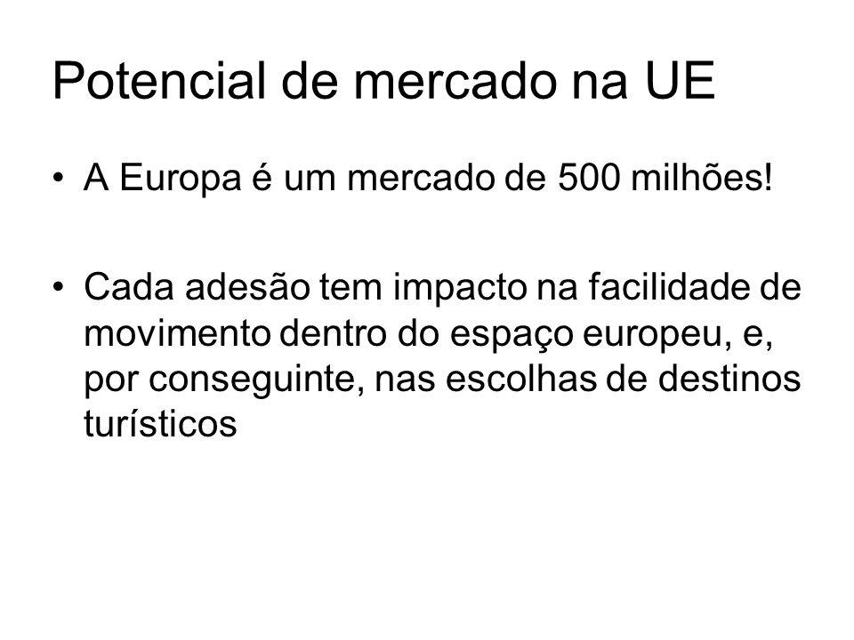 Potencial de mercado na UE A Europa é um mercado de 500 milhões! Cada adesão tem impacto na facilidade de movimento dentro do espaço europeu, e, por c