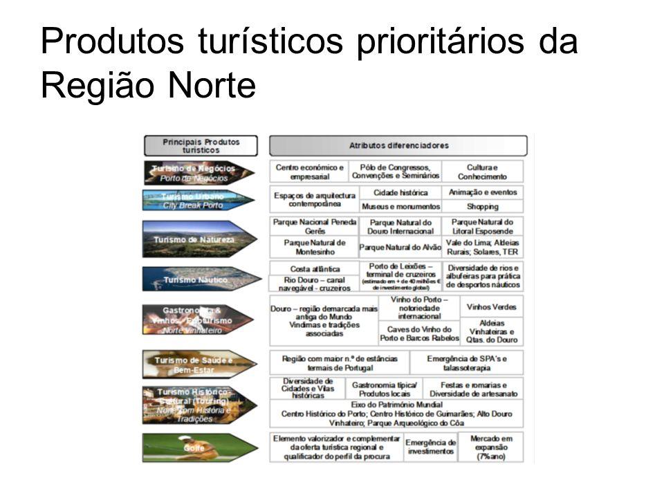 Produtos turísticos prioritários da Região Norte
