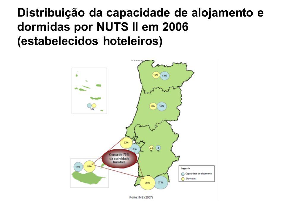 Distribuição da capacidade de alojamento e dormidas por NUTS II em 2006 (estabelecidos hoteleiros)