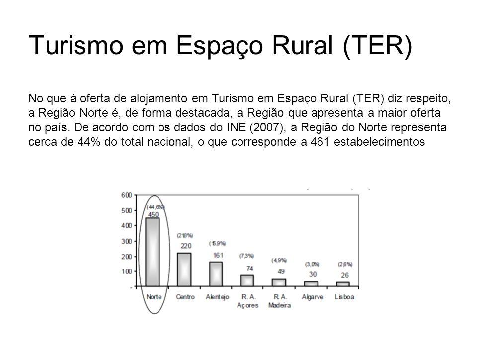 Turismo em Espaço Rural (TER) No que à oferta de alojamento em Turismo em Espaço Rural (TER) diz respeito, a Região Norte é, de forma destacada, a Reg