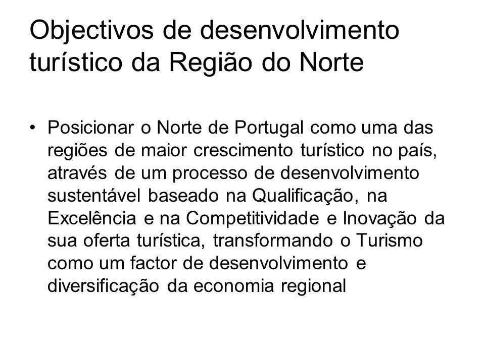 Objectivos de desenvolvimento turístico da Região do Norte Posicionar o Norte de Portugal como uma das regiões de maior crescimento turístico no país,
