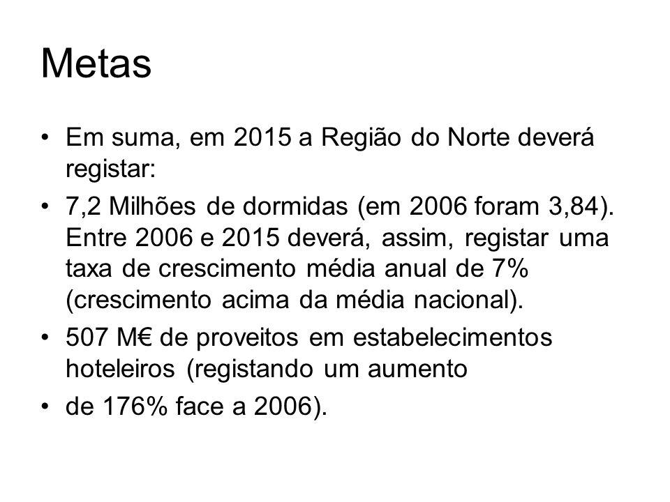 Metas Em suma, em 2015 a Região do Norte deverá registar: 7,2 Milhões de dormidas (em 2006 foram 3,84). Entre 2006 e 2015 deverá, assim, registar uma