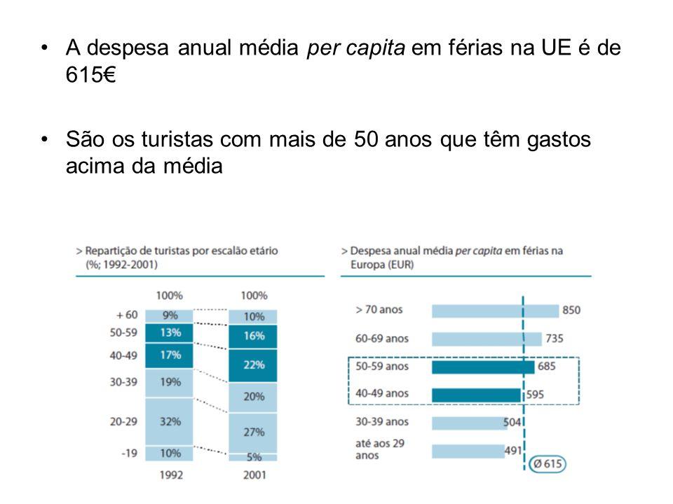 Mercados emissores O Turismo internacional em Portugal está dependente de quatro mercados emissores: –Reino Unido –Espanha –Alemanha –França –representam 60% dos hóspedes estrangeiros e 67% das receitas A Europa dos 15 representa 81% dos hóspedes estrangeiros e 82% das receitas