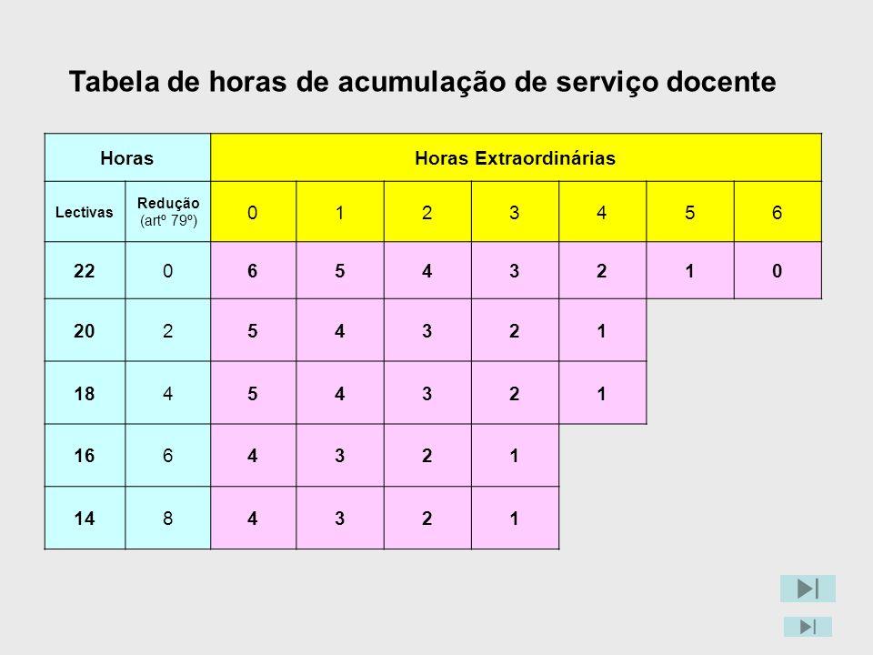 Tabela de horas de acumulação de serviço docente HorasHoras Extraordinárias Lectivas Redução (artº 79º) 0123456 2206543210 20254321 18454321 1664321 1484321