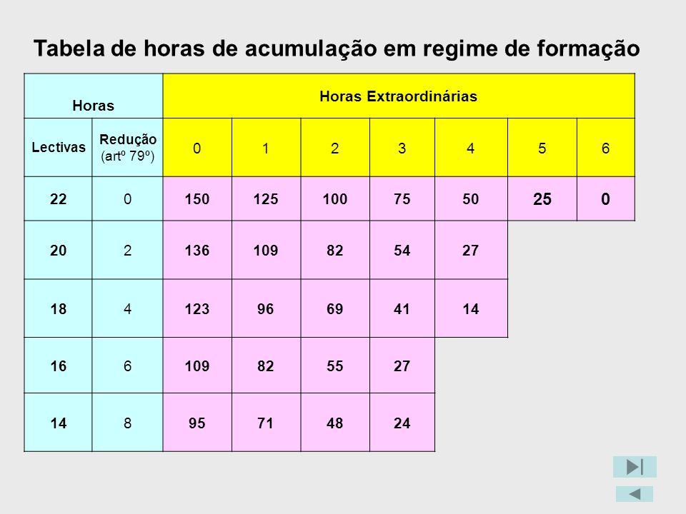 Tabela de horas de acumulação em regime de formação Horas Horas Extraordinárias Lectivas Redução (artº 79º) 0123456 2201501251007550 250 202136109825427 18412396694114 166109825527 14895714824