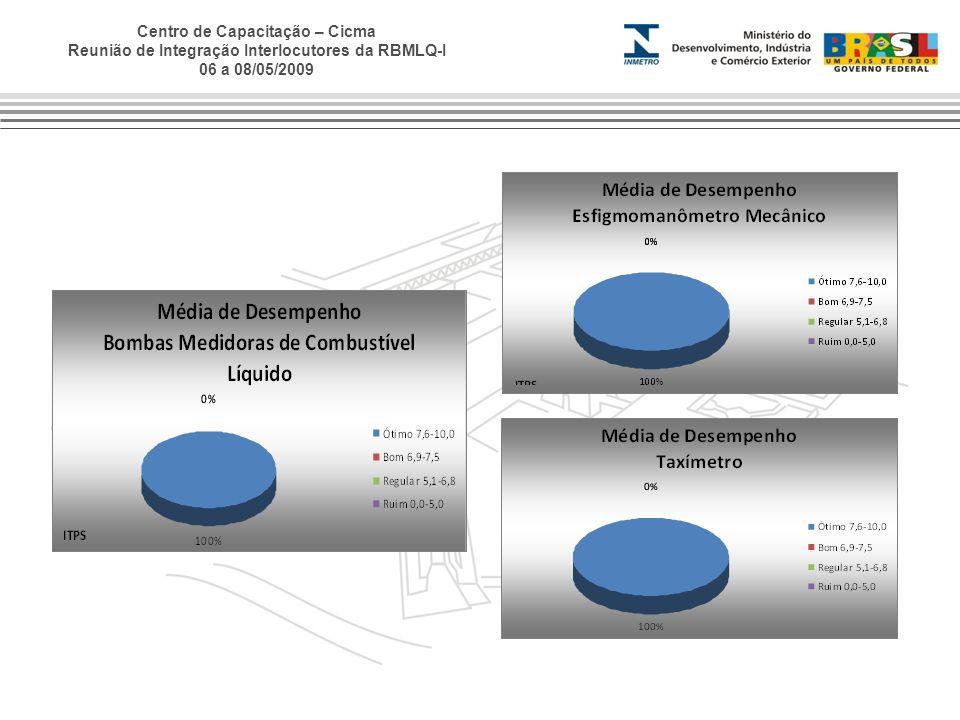Centro de Capacitação – Cicma Reunião de Integração Interlocutores da RBMLQ-I 06 a 08/05/2009