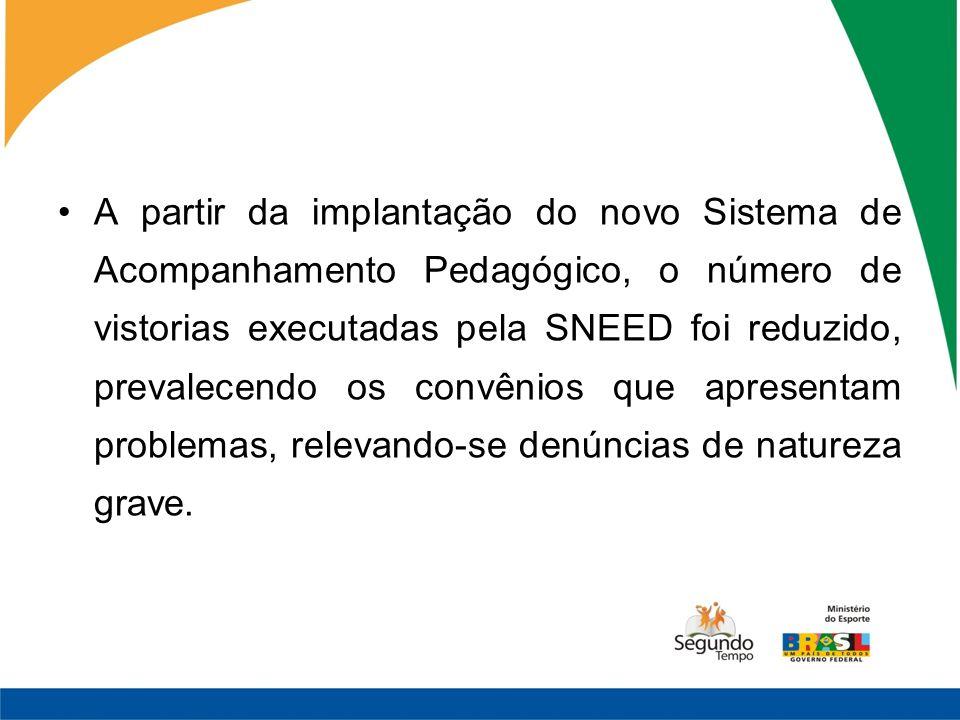 A partir da implantação do novo Sistema de Acompanhamento Pedagógico, o número de vistorias executadas pela SNEED foi reduzido, prevalecendo os convên