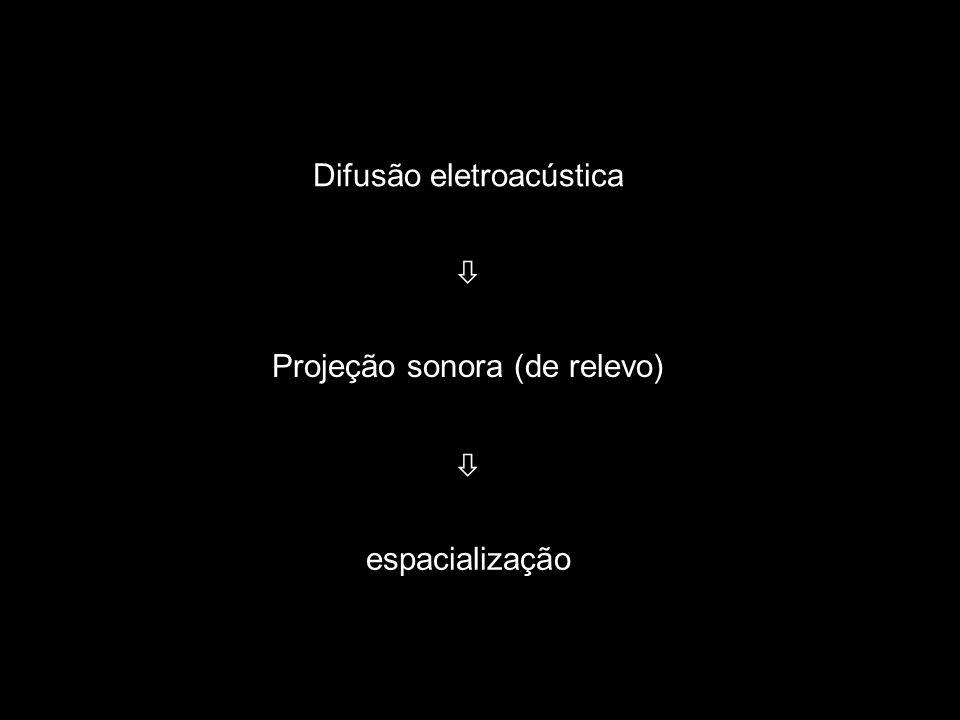 19 Difusão eletroacústica Projeção sonora (de relevo) espacialização