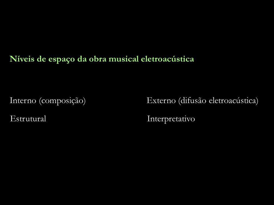 20 Níveis de espaço da obra musical eletroacústica Interno (composição)Externo (difusão eletroacústica) EstruturalInterpretativo