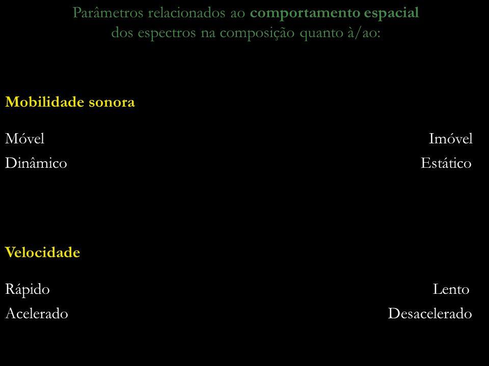 24 Parâmetros relacionados ao comportamento espacial dos espectros na composição quanto à/ao: Móvel Imóvel Dinâmico Estático Mobilidade sonora Rápido Lento Acelerado Desacelerado Velocidade
