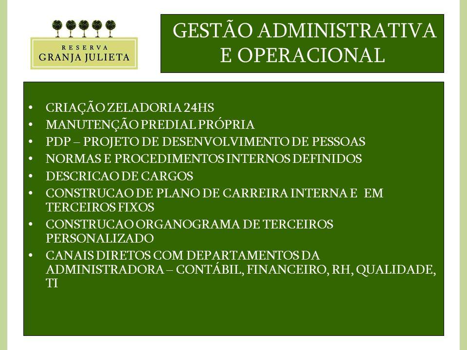 GESTÃO ADMINISTRATIVA E OPERACIONAL CRIAÇÃO ZELADORIA 24HS MANUTENÇÃO PREDIAL PRÓPRIA PDP – PROJETO DE DESENVOLVIMENTO DE PESSOAS NORMAS E PROCEDIMENTOS INTERNOS DEFINIDOS DESCRICAO DE CARGOS CONSTRUCAO DE PLANO DE CARREIRA INTERNA E EM TERCEIROS FIXOS CONSTRUCAO ORGANOGRAMA DE TERCEIROS PERSONALIZADO CANAIS DIRETOS COM DEPARTAMENTOS DA ADMINISTRADORA – CONTÁBIL, FINANCEIRO, RH, QUALIDADE, TI
