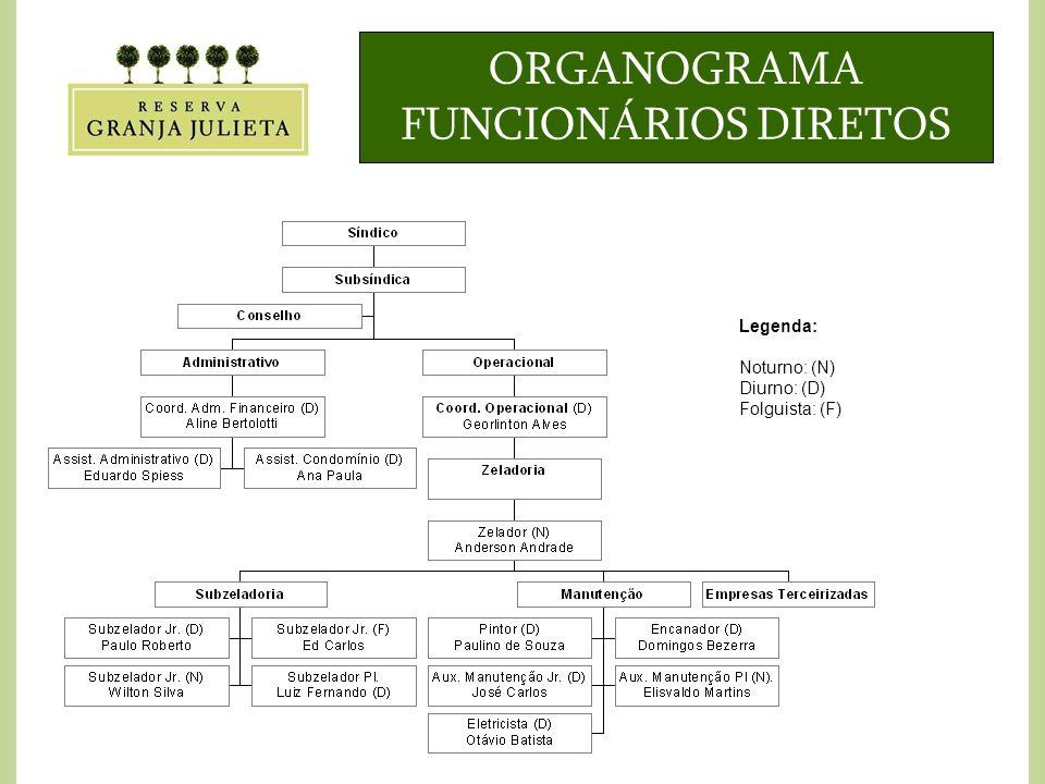 ORGANOGRAMA FUNCIONÁRIOS DIRETOS Legenda: Noturno: (N) Diurno: (D) Folguista: (F)