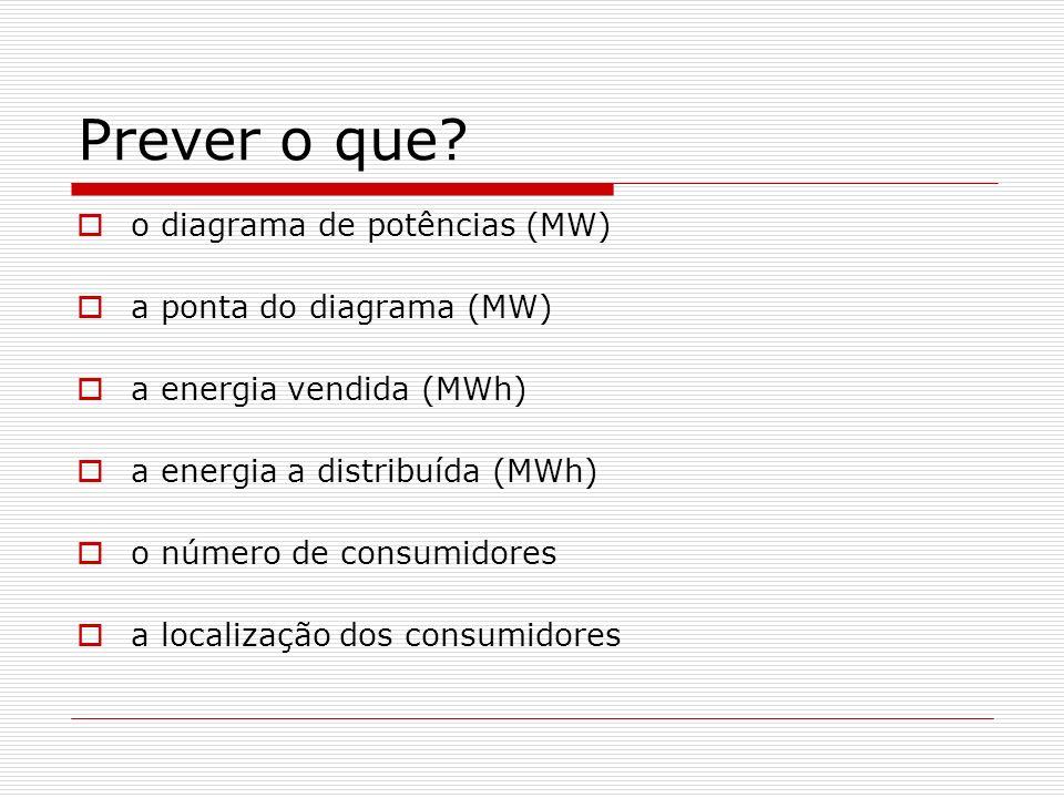 Prever o que? o diagrama de potências (MW) a ponta do diagrama (MW) a energia vendida (MWh) a energia a distribuída (MWh) o número de consumidores a l