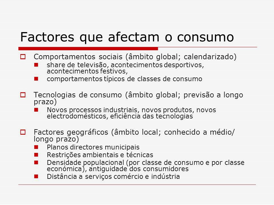 Factores que afectam o consumo Comportamentos sociais (âmbito global; calendarizado) share de televisão, acontecimentos desportivos, acontecimentos fe