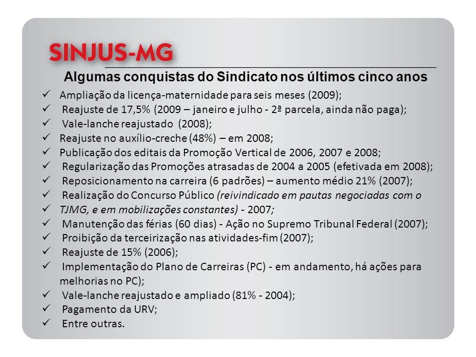 Algumas conquistas do Sindicato nos últimos cinco anos Ampliação da licença-maternidade para seis meses (2009); Reajuste de 17,5% (2009 – janeiro e ju