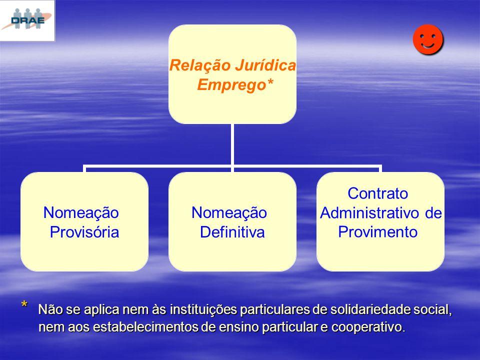 Relação Jurídica Emprego* Nomeação Provisória Nomeação Definitiva Contrato Administrativo de Provimento * Não se aplica nem às instituições particulares de solidariedade social, nem aos estabelecimentos de ensino particular e cooperativo.