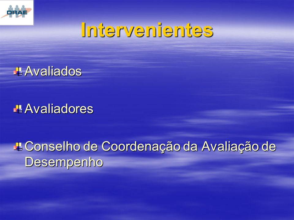 Intervenientes AvaliadosAvaliadores Conselho de Coordenação da Avaliação de Desempenho