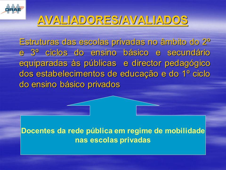 Estruturas das escolas privadas no âmbito do 2º e 3º ciclos do ensino básico e secundário equiparadas às públicas e director pedagógico dos estabelecimentos de educação e do 1º ciclo do ensino básico privados AVALIADORES/AVALIADOS Docentes da rede pública em regime de mobilidade nas escolas privadas