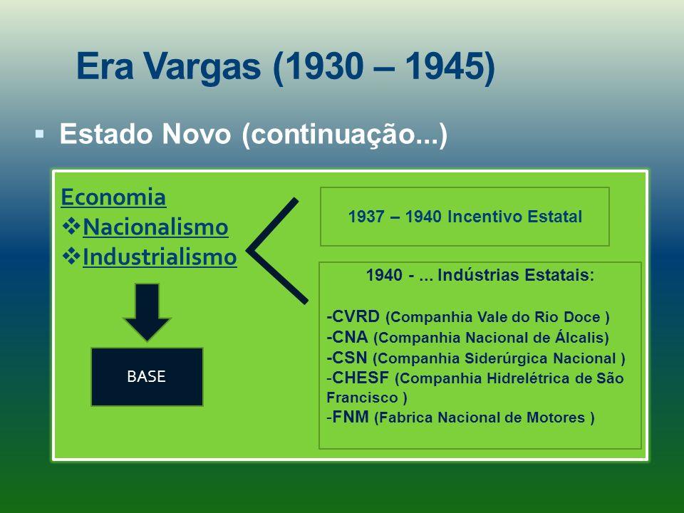Era Vargas (1930 – 1945) Estado Novo (continuação...) Economia Nacionalismo Industrialismo 1937 – 1940 Incentivo Estatal 1940 -... Indústrias Estatais