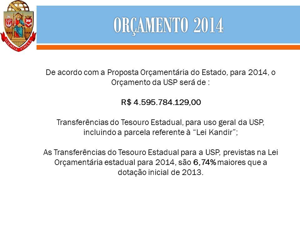 De acordo com a Proposta Orçamentária do Estado, para 2014, o Orçamento da USP será de : R$ 4.595.784.129,00 Transferências do Tesouro Estadual, para