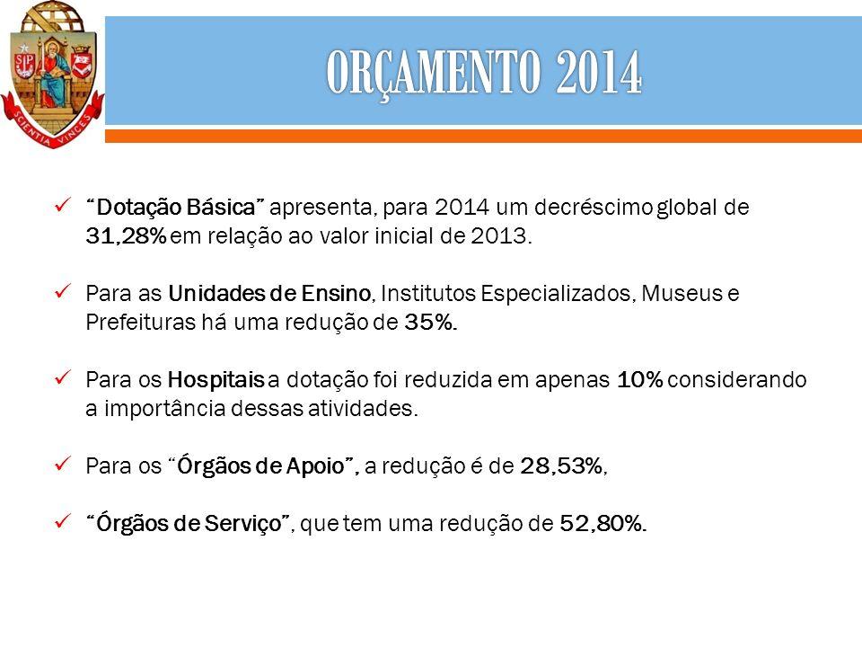 Dotação Básica apresenta, para 2014 um decréscimo global de 31,28% em relação ao valor inicial de 2013. Para as Unidades de Ensino, Institutos Especia