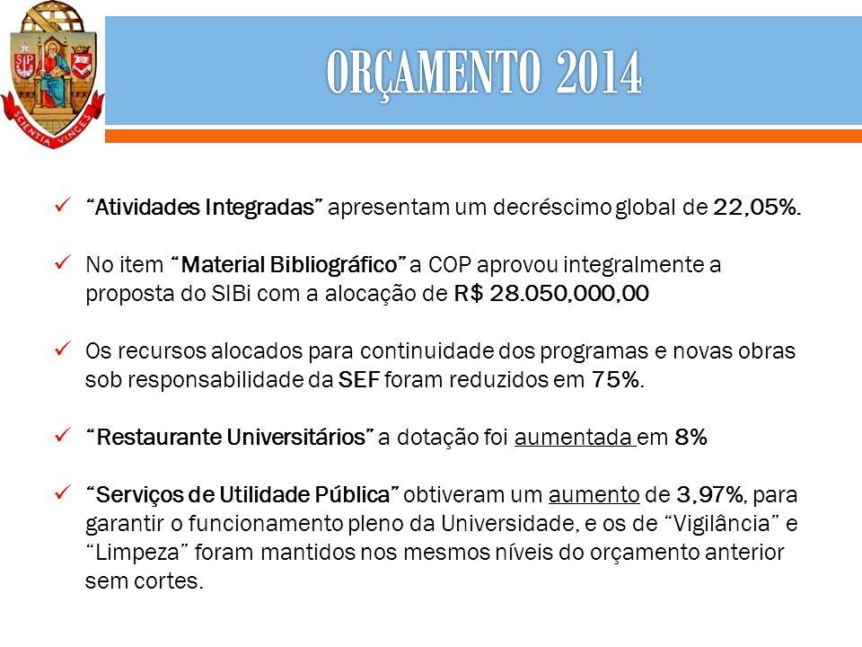 Atividades Integradas apresentam um decréscimo global de 22,05%. No item Material Bibliográfico a COP aprovou integralmente a proposta do SIBi com a a