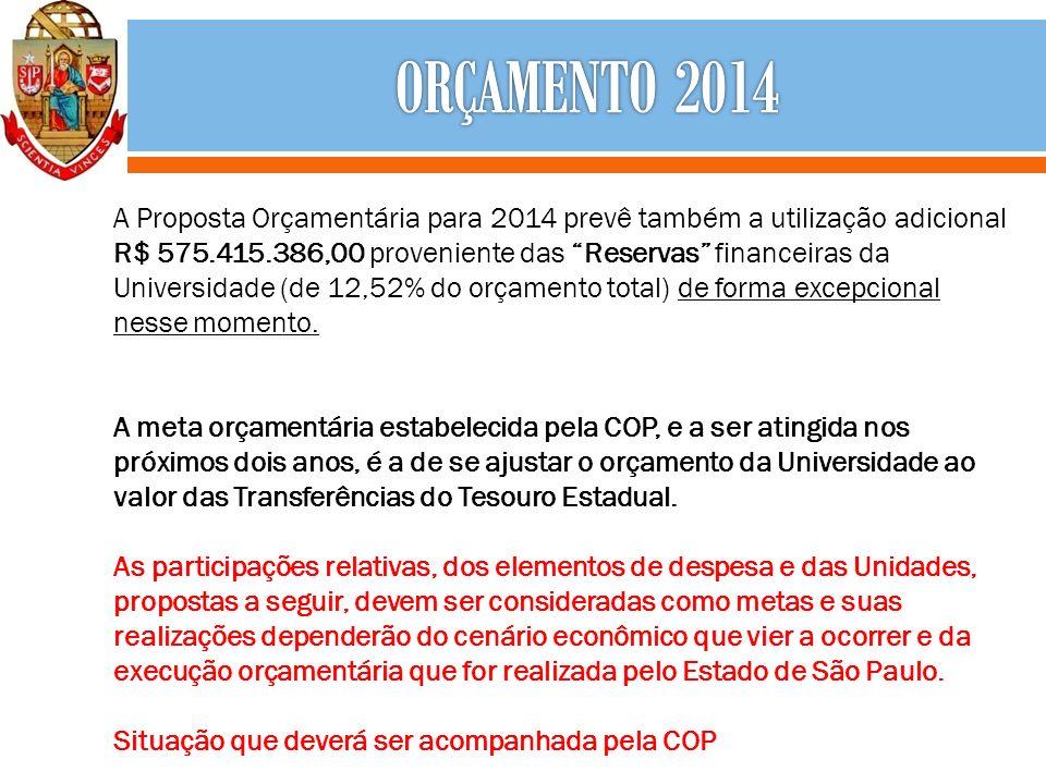 A Proposta Orçamentária para 2014 prevê também a utilização adicional R$ 575.415.386,00 proveniente das Reservas financeiras da Universidade (de 12,52% do orçamento total) de forma excepcional nesse momento.