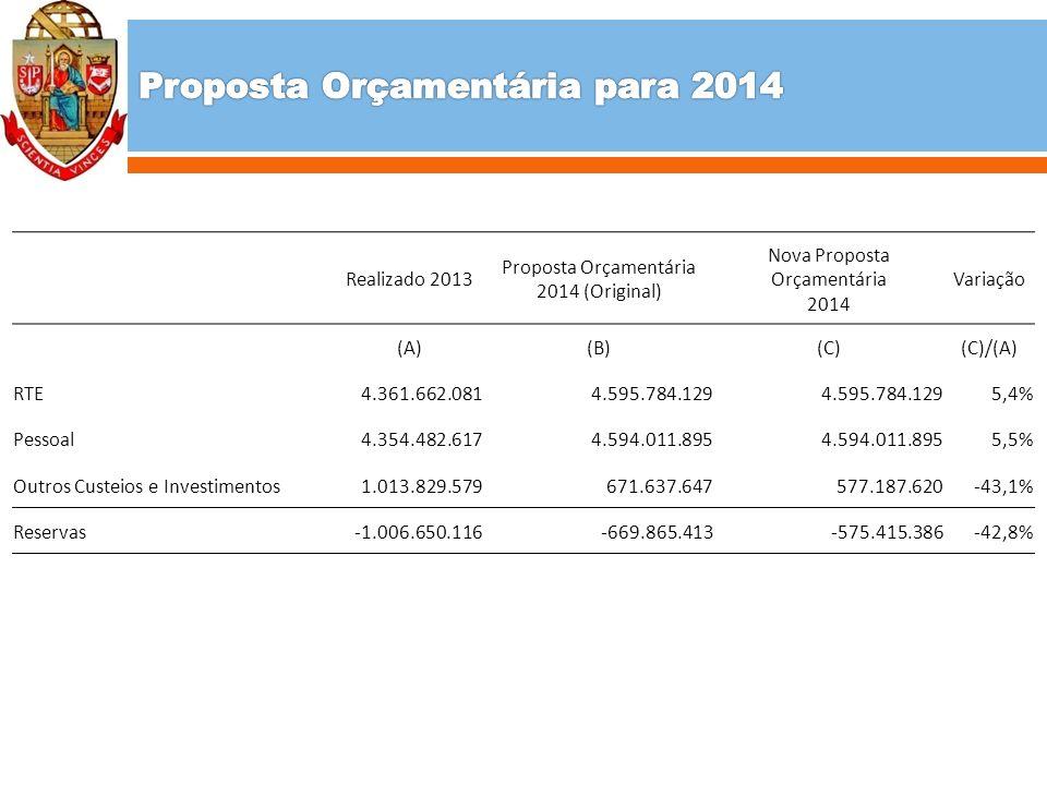 Realizado 2013 Proposta Orçamentária 2014 (Original) Nova Proposta Orçamentária 2014 Variação (A)(B)(C)(C)/(A) RTE4.361.662.0814.595.784.129 5,4% Pessoal4.354.482.6174.594.011.895 5,5% Outros Custeios e Investimentos1.013.829.579671.637.647577.187.620-43,1% Reservas-1.006.650.116-669.865.413-575.415.386-42,8%