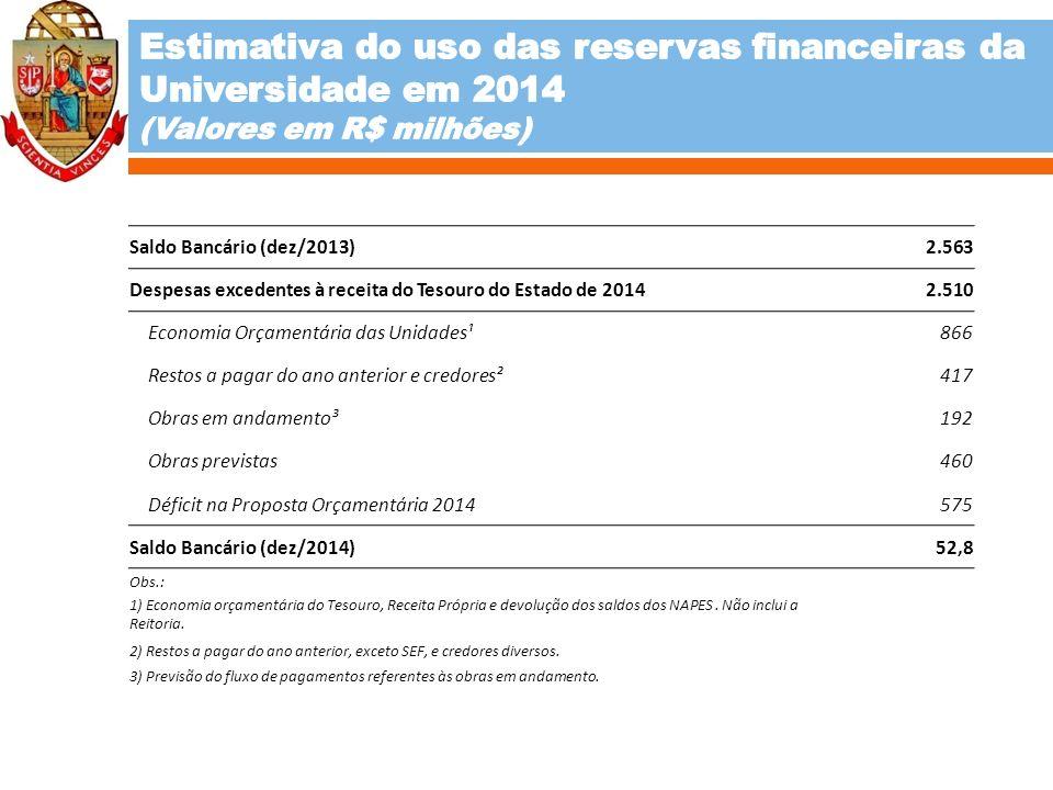 Saldo Bancário (dez/2013) 2.563 Despesas excedentes à receita do Tesouro do Estado de 2014 2.510 Economia Orçamentária das Unidades¹ 866 Restos a paga