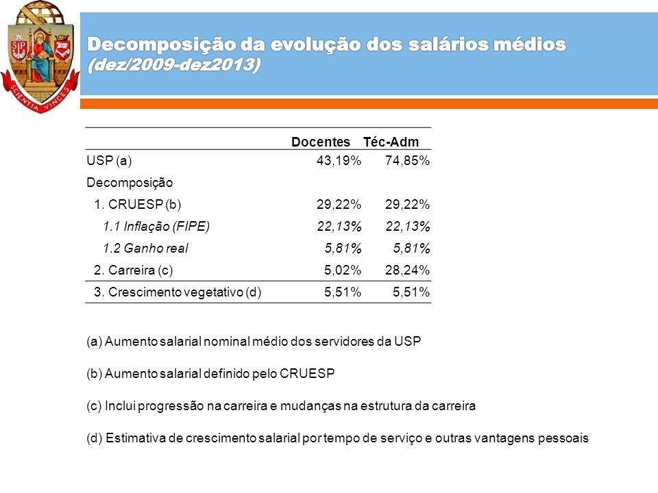 DocentesTéc-Adm USP (a)43,19%74,85% Decomposição 1. CRUESP (b)29,22% 1.1 Inflação (FIPE)22,13% 1.2 Ganho real5,81% 2. Carreira (c)5,02%28,24% 3. Cresc
