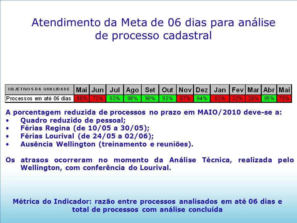 Atendimento da Meta de 06 dias para análise de processo cadastral Métrica do Indicador: razão entre processos analisados em até 06 dias e total de processos com análise concluída A porcentagem reduzida de processos no prazo em MAIO/2010 deve-se a: Quadro reduzido de pessoal; Férias Regina (de 10/05 a 30/05); Férias Lourival (de 24/05 a 02/06); Ausência Wellington (treinamento e reuniões).