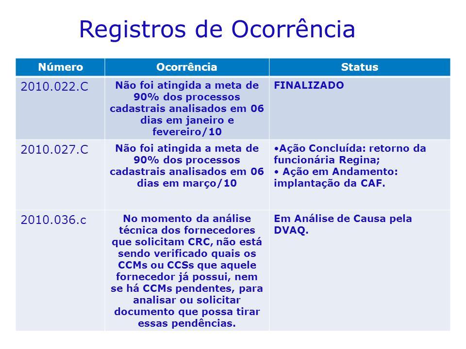 Registros de Ocorrência NúmeroOcorrênciaStatus 2010.022.C Não foi atingida a meta de 90% dos processos cadastrais analisados em 06 dias em janeiro e f