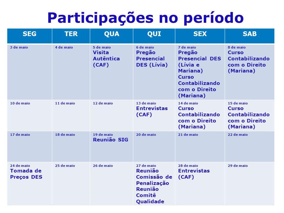 Participações no período SEGTERQUAQUISEXSAB 3 de maio4 de maio5 de maio Visita Autêntica (CAF) 6 de maio Pregão Presencial DES (Lívia) 7 de maio Pregã