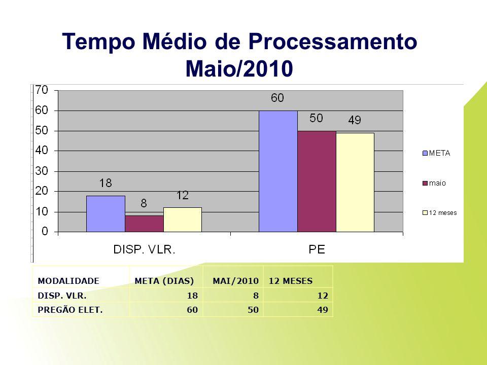 Tempo Médio de Processamento Maio/2010 MODALIDADEMETA (DIAS)MAI/201012 MESES DISP. VLR.18812 PREGÃO ELET.605049