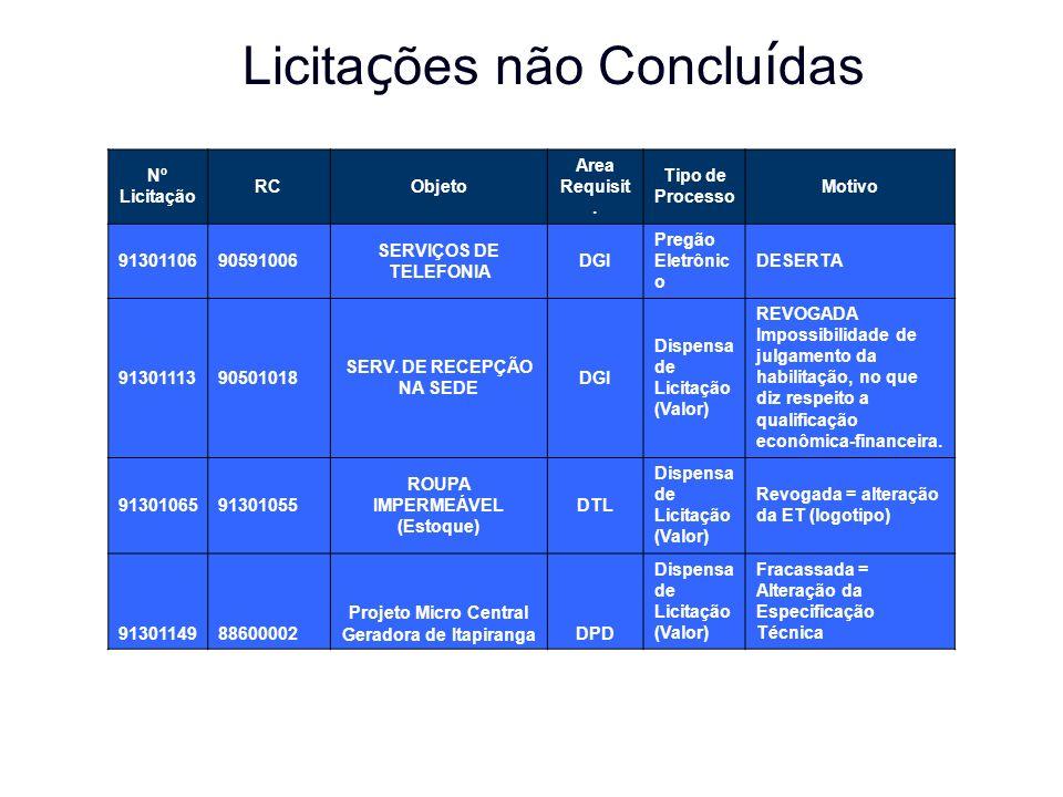 Licita ç ões não Conclu í das Nº Licitação RCObjeto Area Requisit.