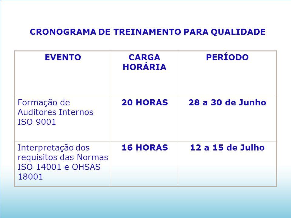 CRONOGRAMA DE TREINAMENTO PARA QUALIDADE EVENTOCARGA HORÁRIA PERÍODO Formação de Auditores Internos ISO 9001 20 HORAS28 a 30 de Junho Interpretação dos requisitos das Normas ISO 14001 e OHSAS 18001 16 HORAS12 a 15 de Julho