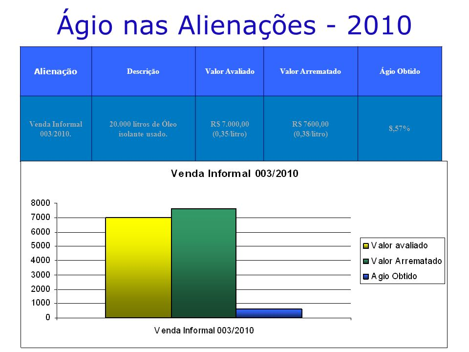 Ágio nas Alienações - 2010 Alienação DescriçãoValor AvaliadoValor ArrematadoÁgio Obtido Venda Informal 003/2010.