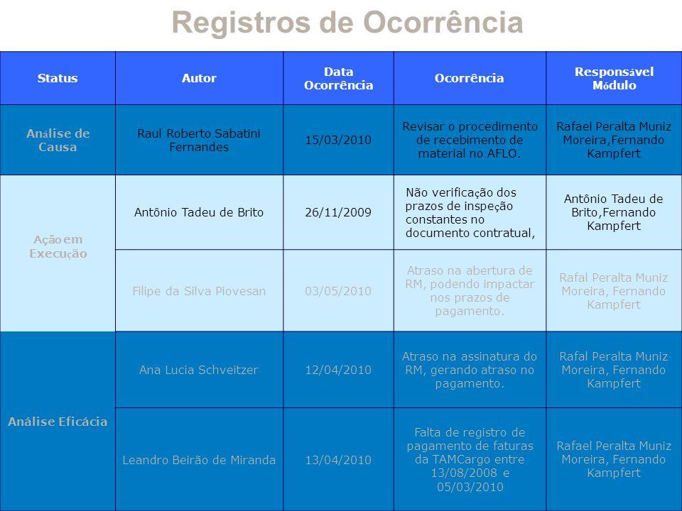 Registros de Ocorrência StatusAutor Data Ocorrência Ocorrência Respons á vel M ó dulo An á lise de Causa Raul Roberto Sabatini Fernandes 15/03/2010 Revisar o procedimento de recebimento de material no AFLO.