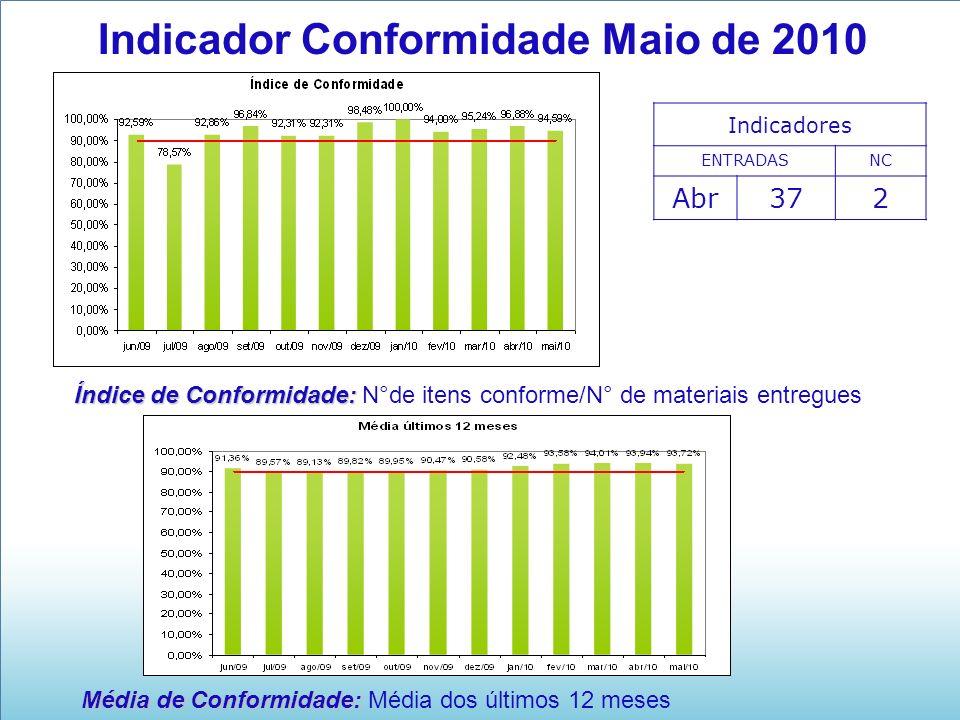 Média de Conformidade: Média de Conformidade: Média dos últimos 12 meses Indicador Conformidade Maio de 2010 Indicadores ENTRADASNC Abr372 Índice de C