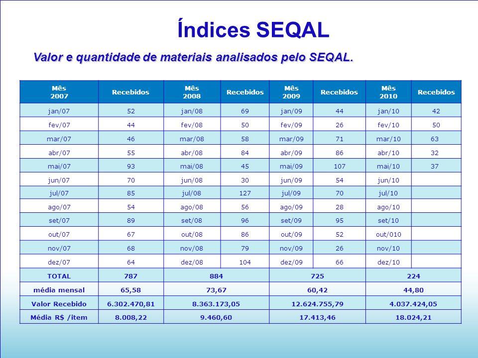Índices SEQAL Valor e quantidade de materiais analisados pelo SEQAL. Mês 2007 Recebidos Mês 2008 Recebidos Mês 2009 Recebidos Mês 2010 Recebidos jan/0