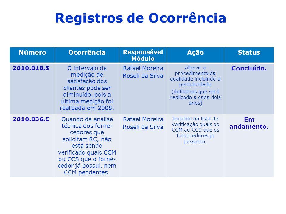 Registros de Ocorrência NúmeroOcorrência Responsável Módulo AçãoStatus 2010.018.SO intervalo de medição de satisfação dos clientes pode ser diminuído, pois a última medição foi realizada em 2008.