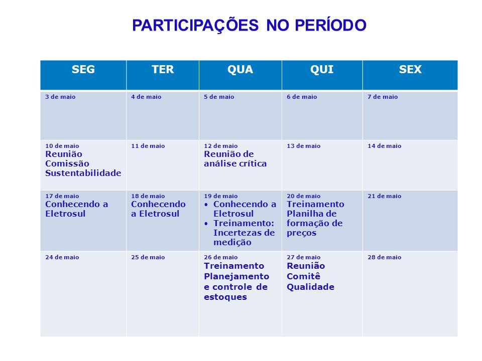 SEGTERQUAQUISEX 3 de maio4 de maio5 de maio6 de maio7 de maio 10 de maio Reunião Comissão Sustentabilidade 11 de maio12 de maio Reunião de análise crítica 13 de maio14 de maio 17 de maio Conhecendo a Eletrosul 18 de maio Conhecendo a Eletrosul 19 de maio Conhecendo a Eletrosul Treinamento: Incertezas de medição 20 de maio Treinamento Planilha de formação de preços 21 de maio 24 de maio25 de maio26 de maio Treinamento Planejamento e controle de estoques 27 de maio Reunião Comitê Qualidade 28 de maio PARTICIPAÇÕES NO PERÍODO